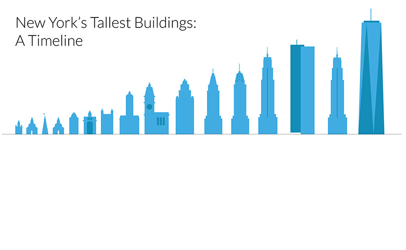 New york 39 s tallest buildings a timeline thirteen new for New home build timeline
