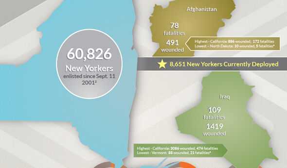 By the Numbers: The Afghanistan War's Impact on N.Y.