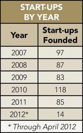 A list of the digital start-ups based in New York City that were founded since 2007 and have received funding from angel investors, venture capitalists or other capital. Graphic courtesy of the Center for an Urban Future