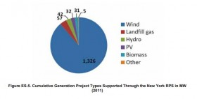 The chart above shows the various renewable energy projects funded through NYSERDA. Wind projects account for over 1,300 megawatts of energy produced through these projects. Photo courtesy of NYSERDA.