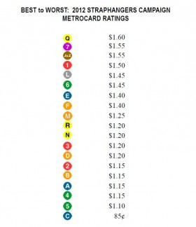 "A chart from the 2012 report showing the various ""MetroCard Ratings"" given to 19 out of 20 major MTA subway lines. Image courtesy of Straphangers Campaign/NYPIRG."