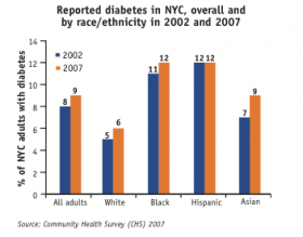 The NYC Health Department reported that from 2002 to 2007, the diabetes rate increased from 8 percent to 9 percent, resulting in 68,000 more adults with diabetes.
