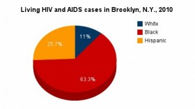 According to the New York State HIV/AIDS annual report, African Americans make up 63 percent of living HIV and AIDS cases.