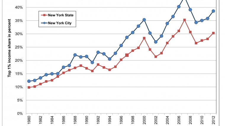 Study Points to Continued Income Polarization in New York