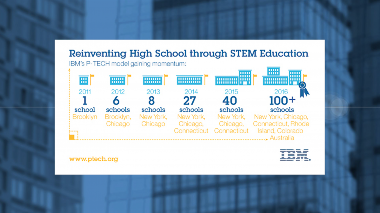Creating Pathways To STEM Careers
