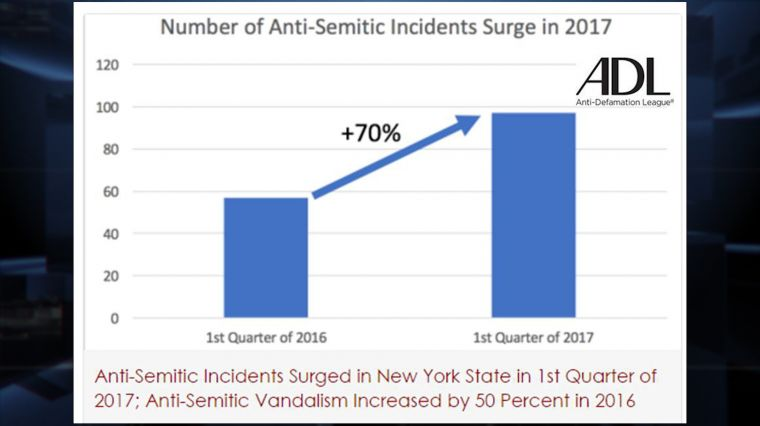 April 25, 2017: HATE SURGE IN NYS